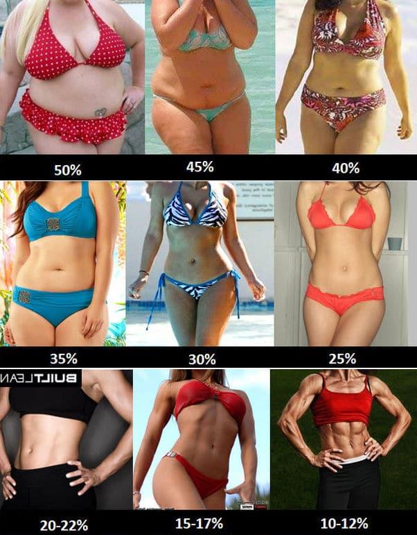 bodyfat sievietem